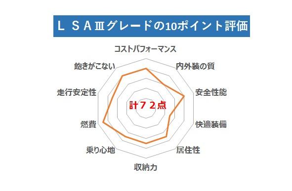 ピクシスエポック 評価グラフ